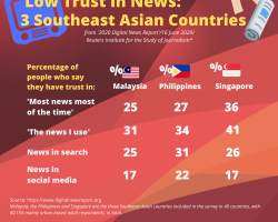 SOUTHEAST ASIA:  News Interest High, Trust In Media Low