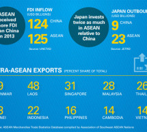 How Do MNCs See the ASEAN Economic Community?