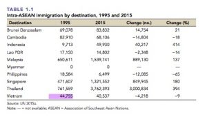 Intra-ASEAN immigration