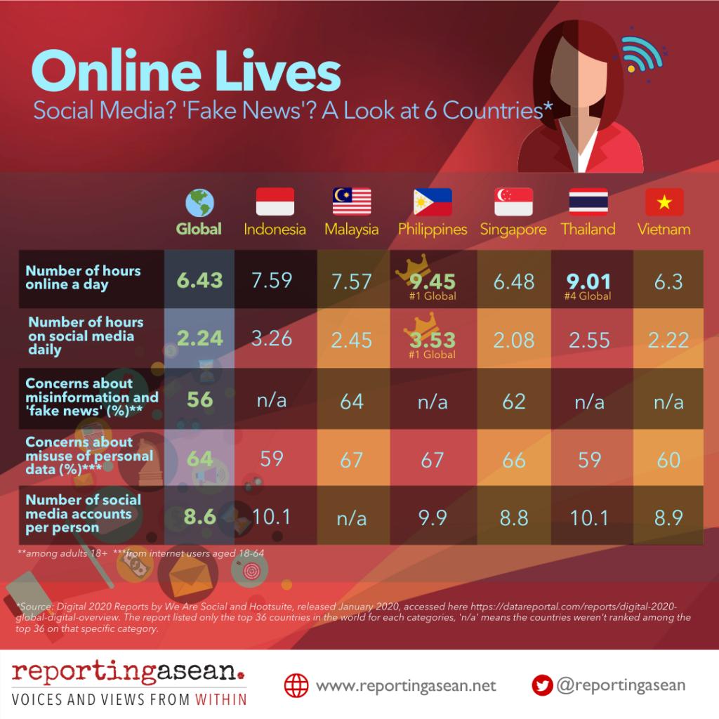 Online Lives-ed