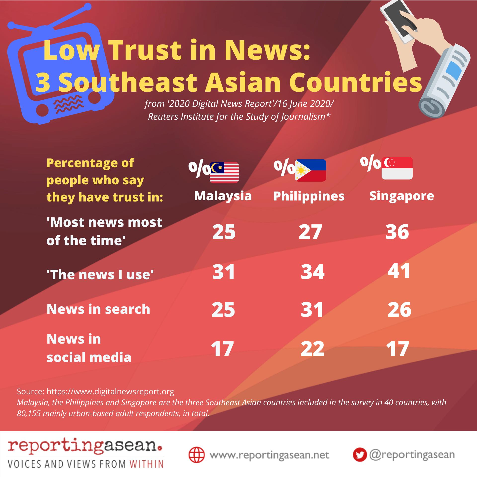 RepASEAN Trust in News SEA 16 June